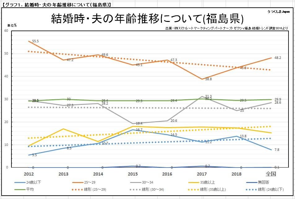 夫の結婚年齢推移_福島県