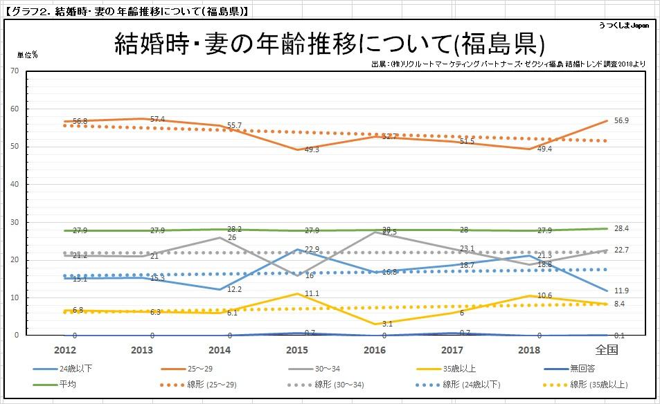 妻の結婚年齢の推移_福島県