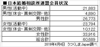 会員状況の表