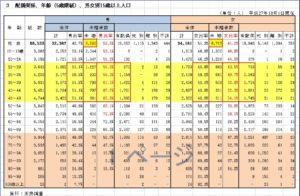 須賀川市_配偶関係、年齢(5歳階級)、男女別15歳以上人口