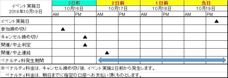イベント実施日とペナルティ発生期間