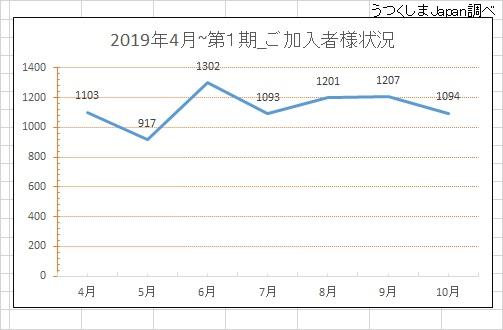 2019年4月から第1期入会者数推移