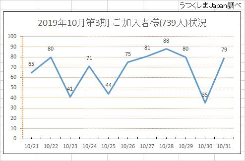 ご入会状況(2019年10月第2期)