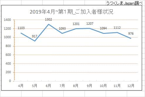 2019年4月から12月第1期加入者グラフ