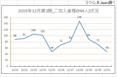 2019年12月第3期加入者状況